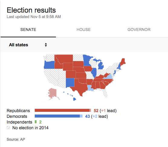 Senate Election Results via Google and AP