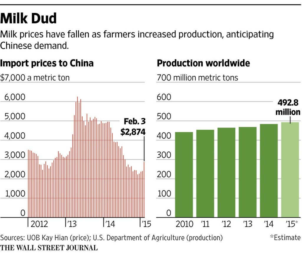 "Source: UOB Kay Hian (price); U.S Department of Agriculture (production) The Wall Street Journal. Yap, Chuin-Wei. ""Chinese Dump Milk as Prices Fall."" Wall Street Journal. February 19, 2015. http://www.wsj.com/articles/chinese-dump-milk-as-prices-fall-1424385450"