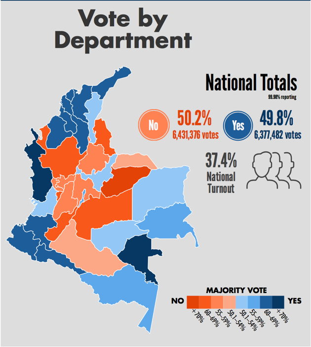 In orange, the departments that voted against the peace agreement; in blue, the departments that voted in favor of the peace agreement. The departments in the center are the less affected by the war with the FARC; the departments in the periphery have been the most affected by the war. Source: http://www.as-coa.org/articles/weekly-chart-colombias-no-vote-numbers