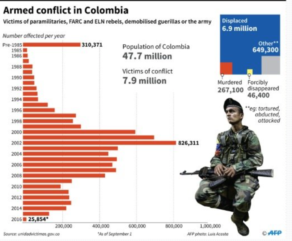 The effects of the war: number of victims of conflict, murdered, and disappeared. Source: AFP