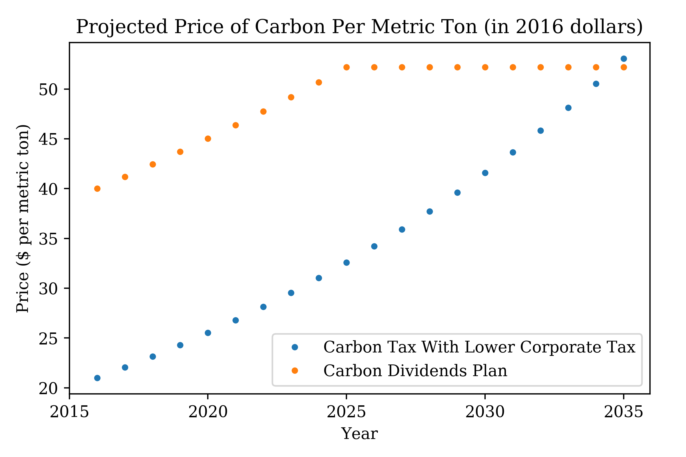 mitigating climate change with a carbon tax: a multi-goal analysis